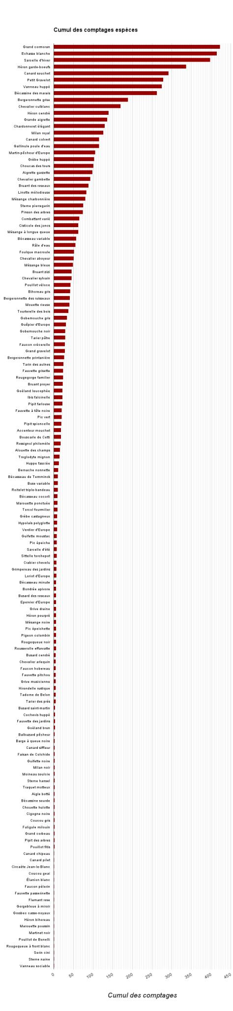 Tableau Comptage 2014